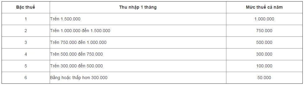bang-tinh-thue-mon-bai-04